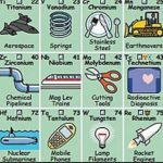 La tabla periódica y el uso de sus elementos